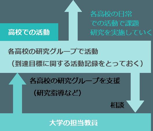 3年間のプログラムのイメージ